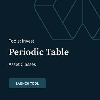 Periodic Table: Asset Classes