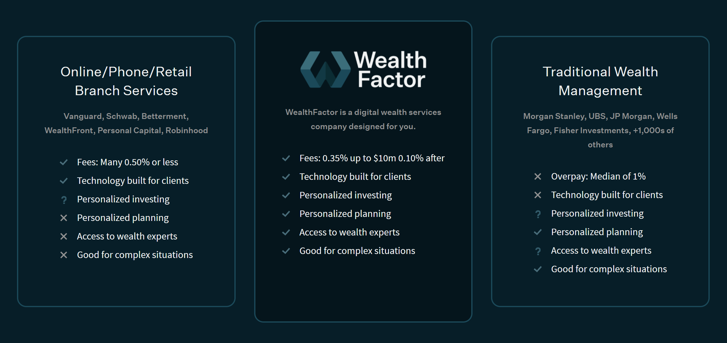 Why Wealth Factor Visual